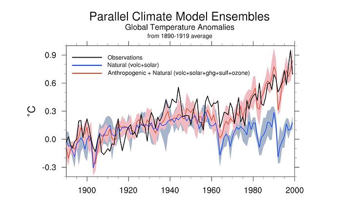 IPCC_FAR_warming_components