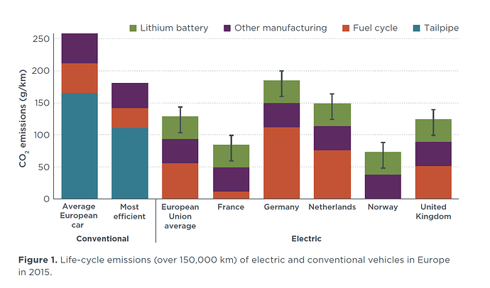 EVs_vs_Conventional_Lifecycle_Emissions_Fig1_pg5_16012018