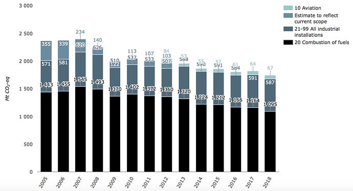 ETS_Emission_trend_2005-2018