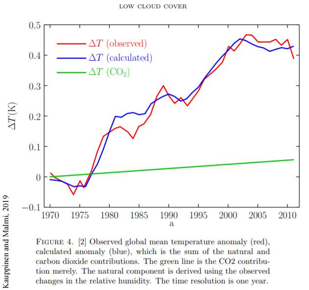 Kauppinen-and-Malmi-2019-CO2-effect