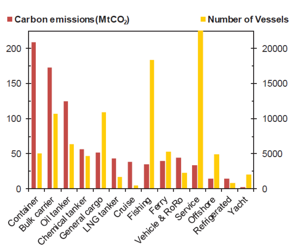 How much does air and sea travel / freight contribute to CO2