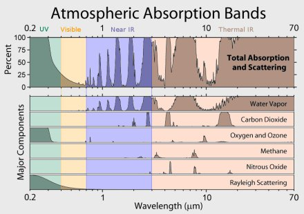 Atmospheric_Absorption_Bands